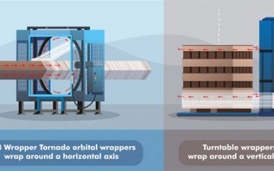 Difference Between Horizontal and Vertical Axis Pallet Wrapping