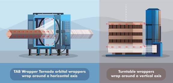 TAB Wrapper Tornado orbital wrapper and horizontal turntable wrapper illustration